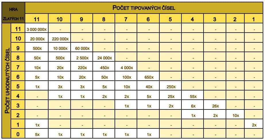Tabulka výher loterie Fortuna Zlatých 11