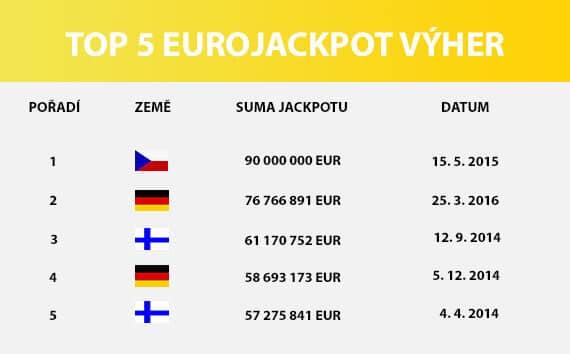 Top 5 výher loterie Eurojackpot, seznam