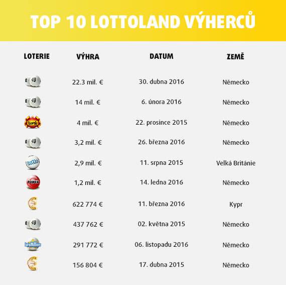 Deset nejvyšších výher u společnosti lottolaand