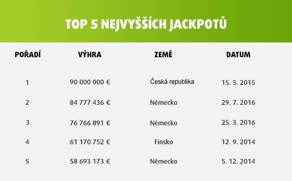 Tabulka s 5-ti nejvyššími jackpoty loterie Eurojackpot